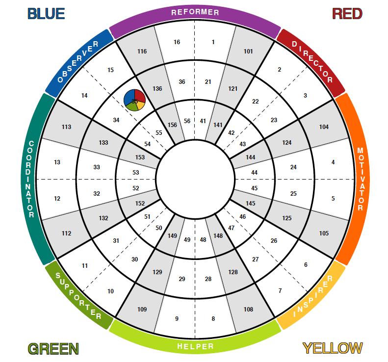 Insights colour wheel - EN